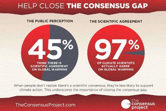 Study: 97% Agree on Global Warming
