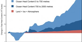 A Looming Climate Shift: Will Ocean Heat Come Back to Haunt us?