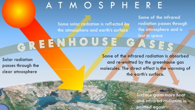 How the Greenhouse Effect Works