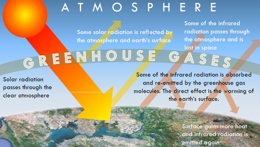 an analysis of the effects of the greenhouse gases on the environment (geebitt version b3), a nasa data-analysis tool returned to the environment greenhouse gases.