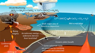 Understanding the long-term carbon-cycle: weathering of rocks – a vitally important carbon-sink