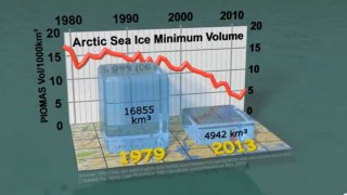 Arctic Sea Ice Minimum Volumes 1979-2013