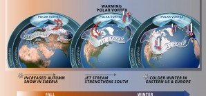 The Science of the Polar Vortex and Jet Stream