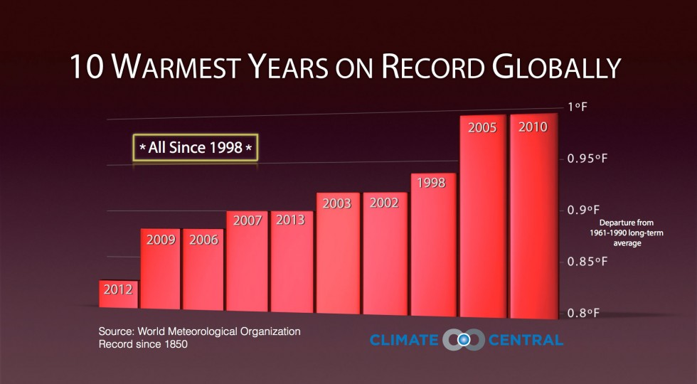 2013 makes the 6th Warmest Year on Record!